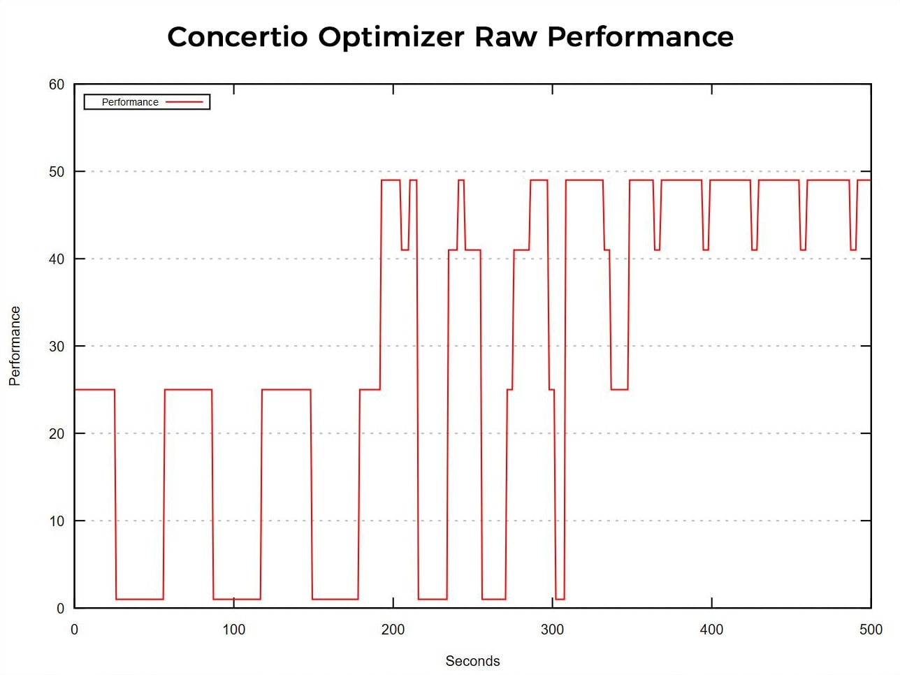 How to tune applications with Concertio Optimizer